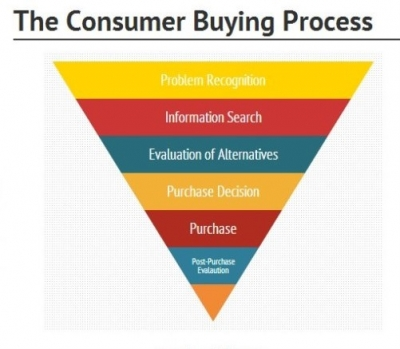 The Consumer Buying Process Funnel